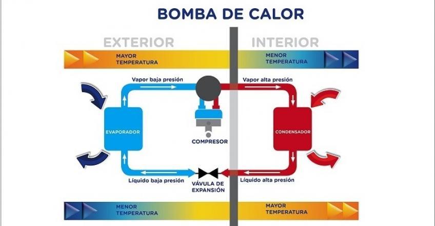 Bomba de calor climatizaci n renovable y eficiente saltoki - Bomba de calor ...